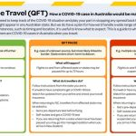 Quarantine-Free-Travel-Guidelines-Supplied